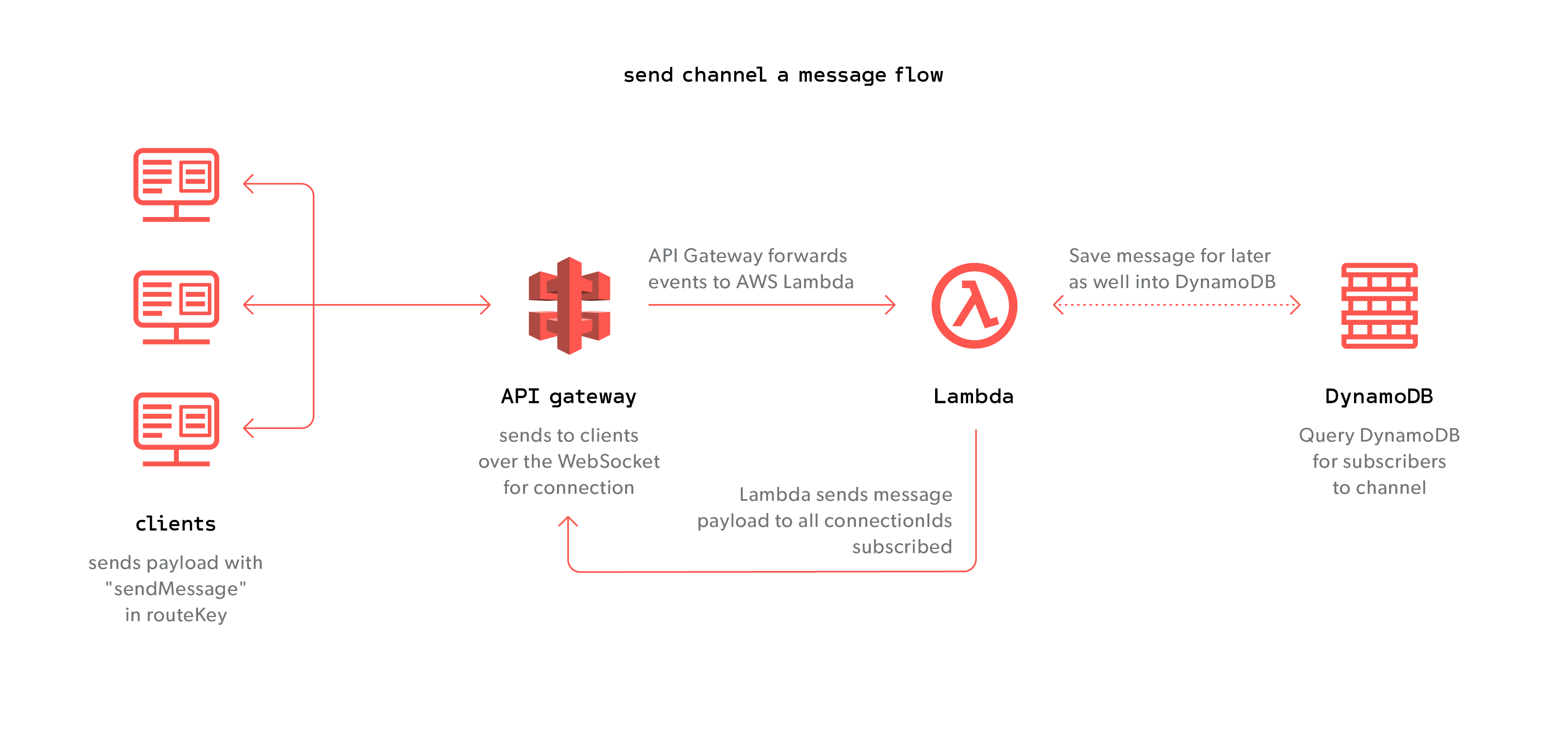 Using API Gateway WebSockets with the Serverless Framework