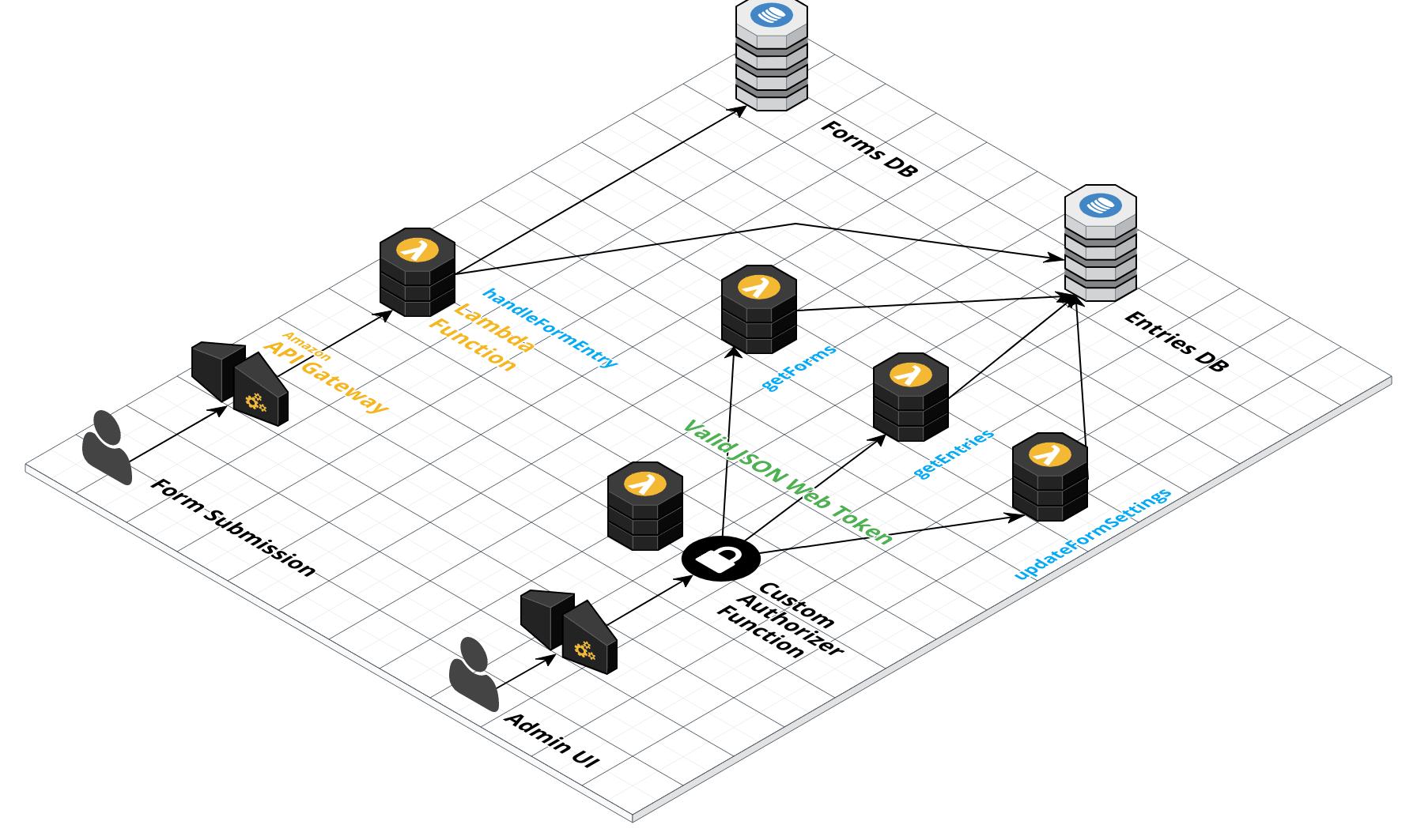 Serverless Forms Service