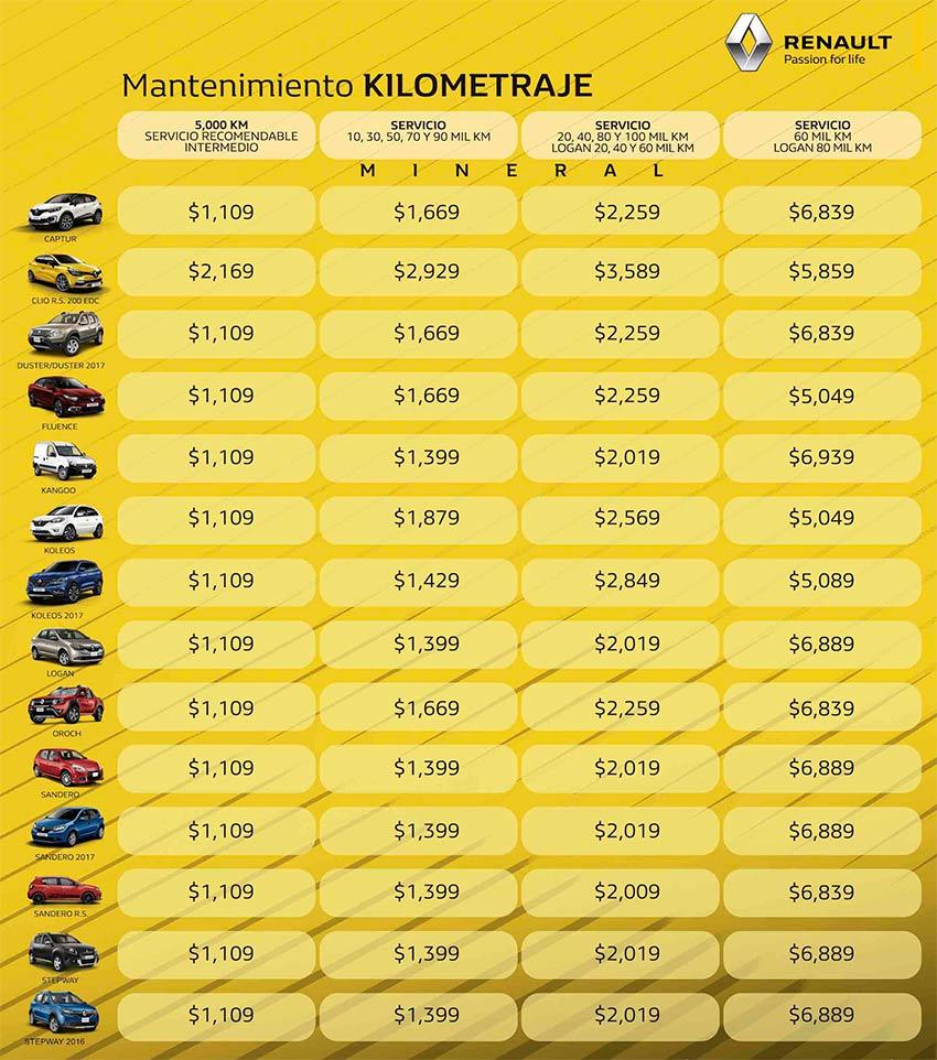 Precios De Mantenimiento - Renault Aeropuerto