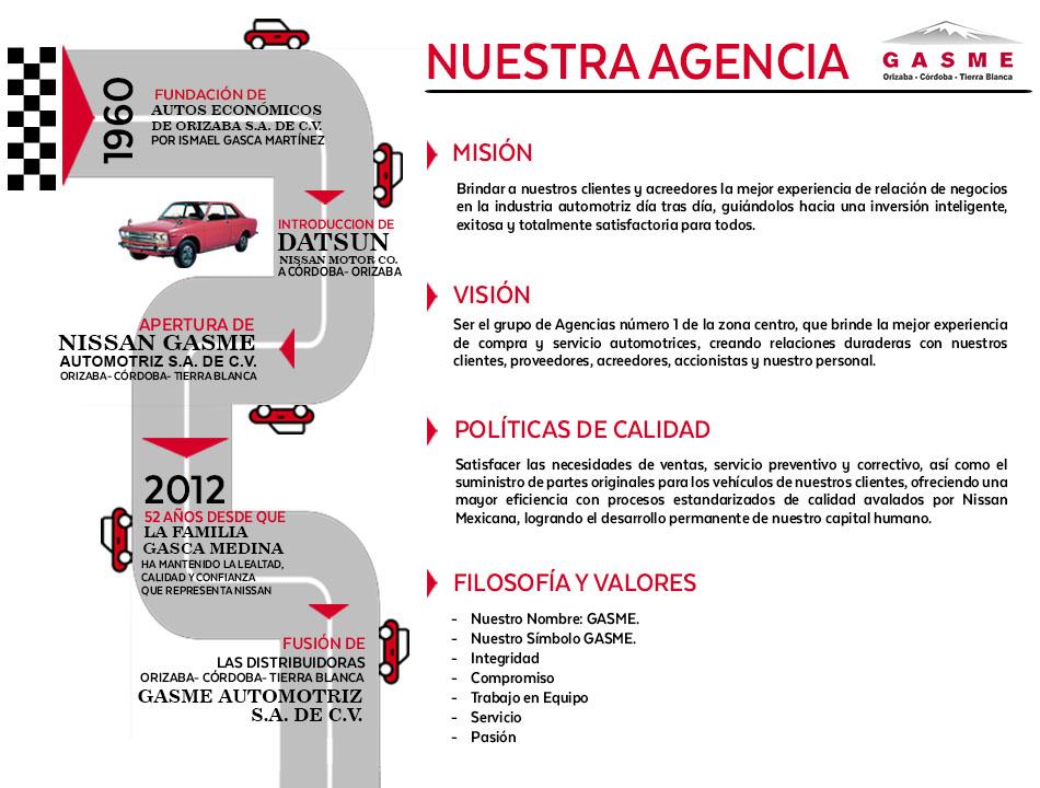 Organigrama De Nissan Mexicana >> Nuestra Agencia Nissan Gasme Cordoba Cordoba Veracruz