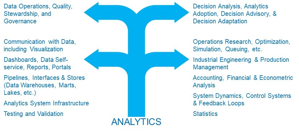 How to explore starting a career in Analytics | CoBot Systems