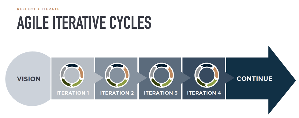 Agile Iterative Cycles