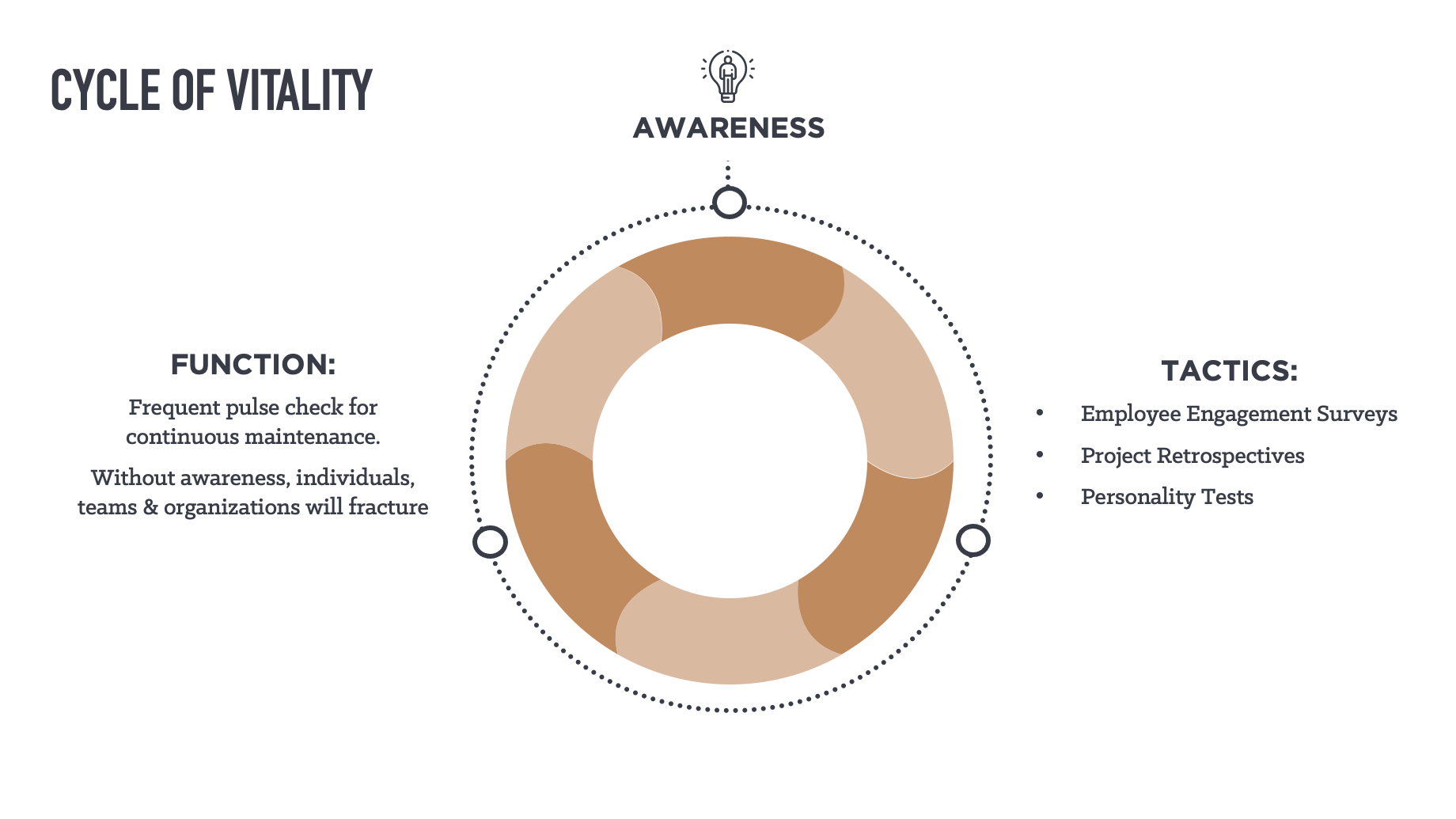 Phase 1 of the Vitality Model: Awareness