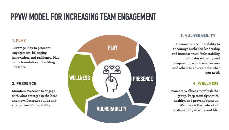 Image: The four elements for human-centric engagement (image by Propeller)