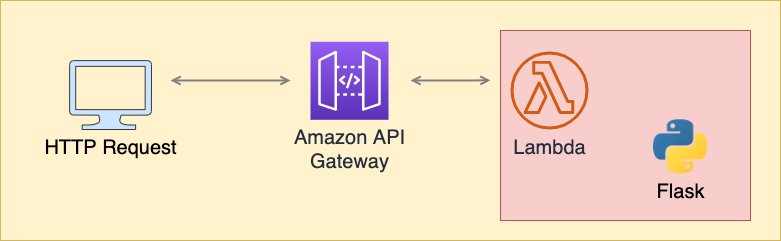 Architecture diagram showing the request flow from API Gateway to Lambda to Flask