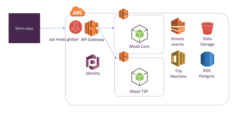 MaaS architecture