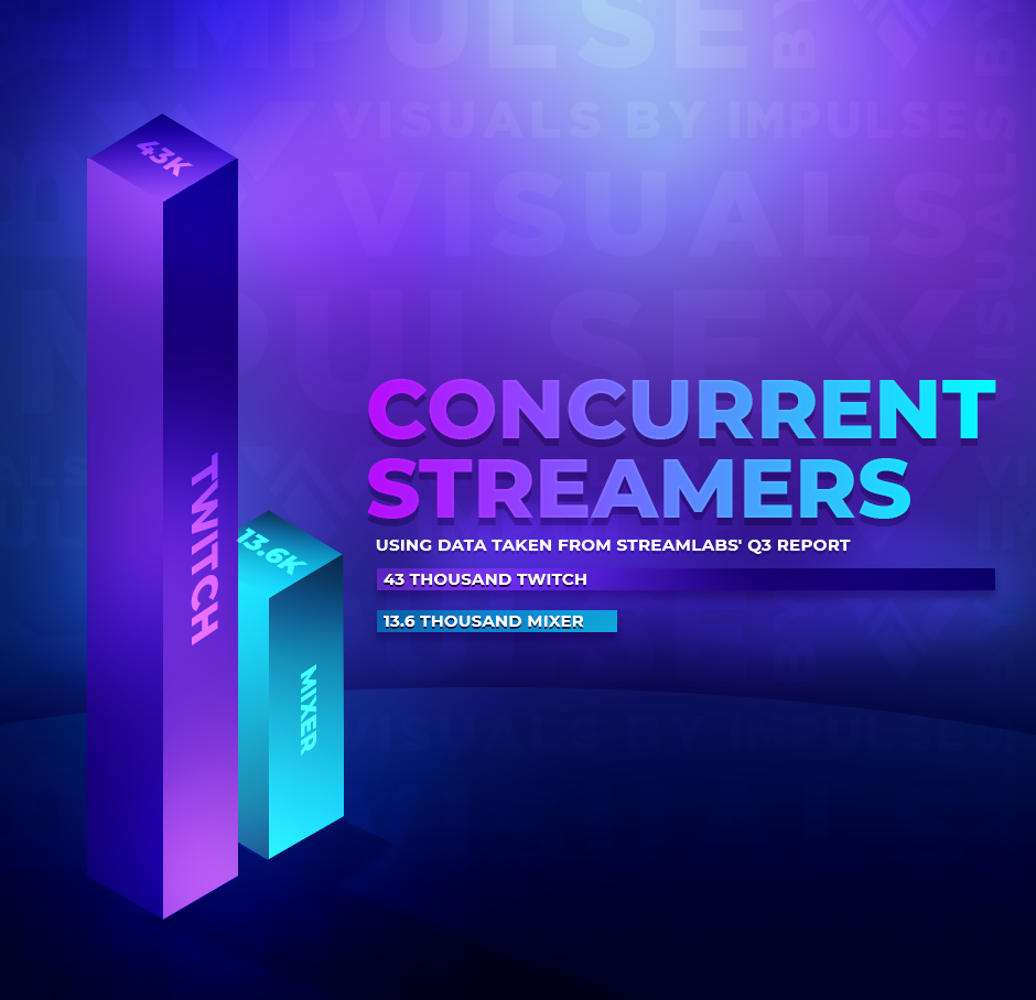 Concurrent Streamers