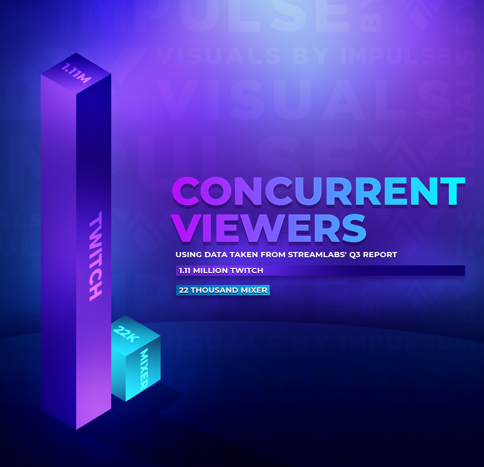 Concurrent Viewers