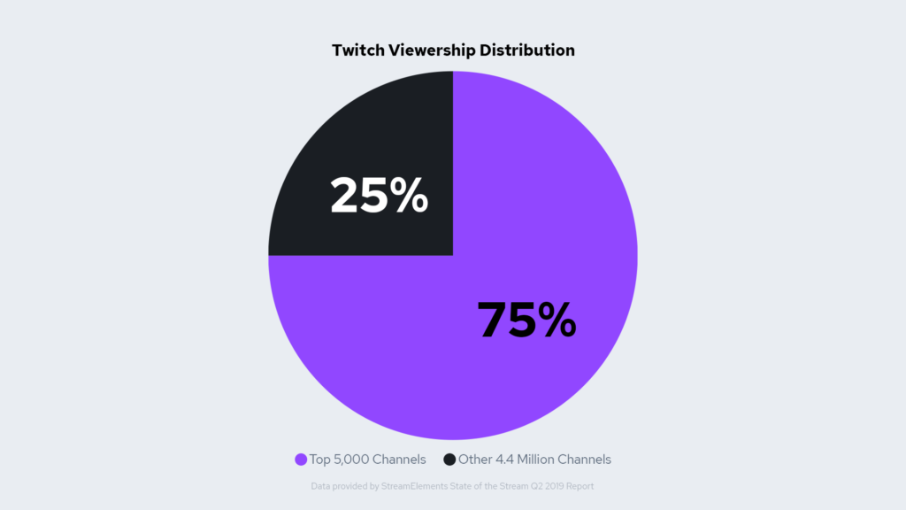 Pie Chart Showing Twitch Viewership Distribution between small and elite streamers