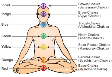 body color chakras