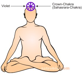 Violet Color therapy - crown chakra