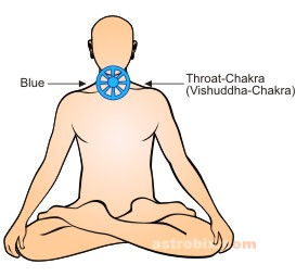 Blue Color therapy - throat chakra