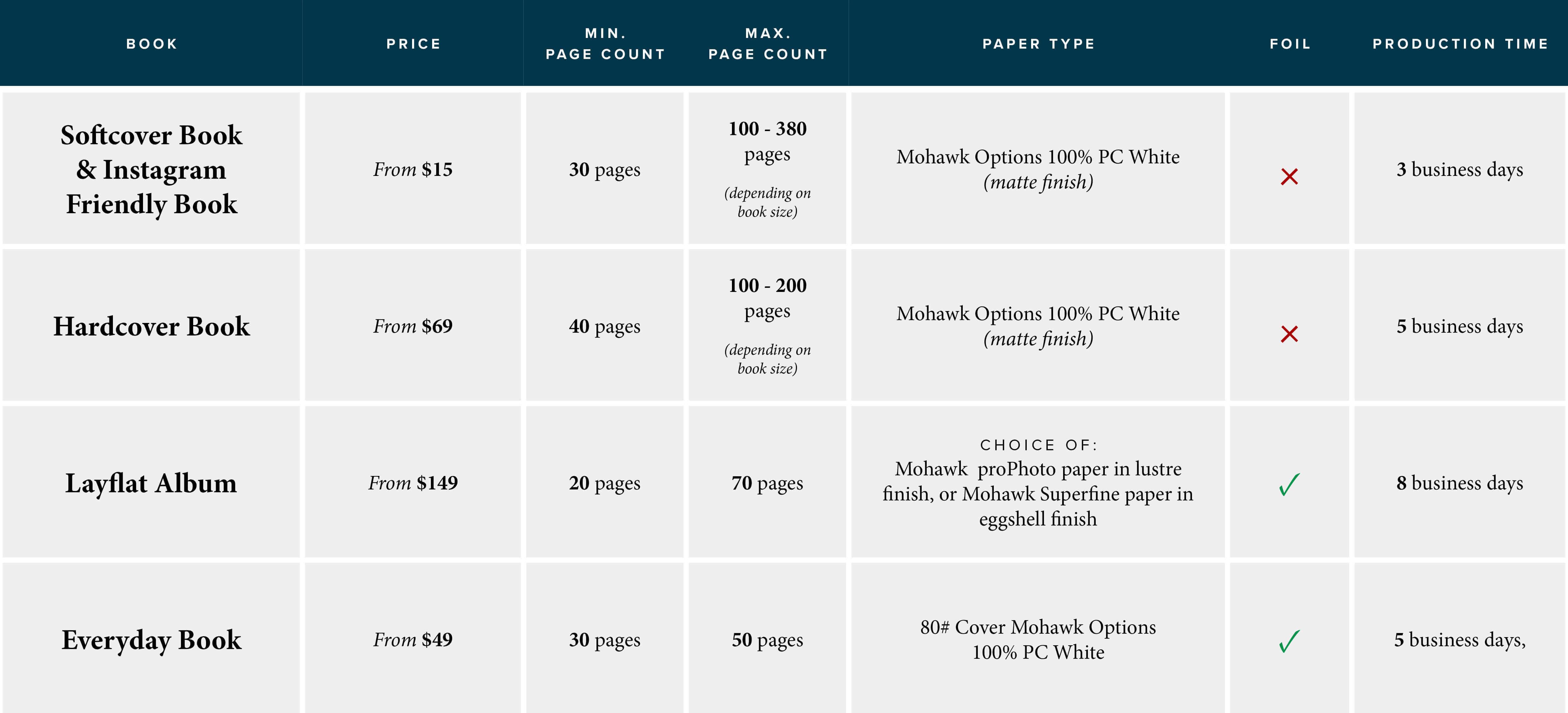 photo book comparison chart