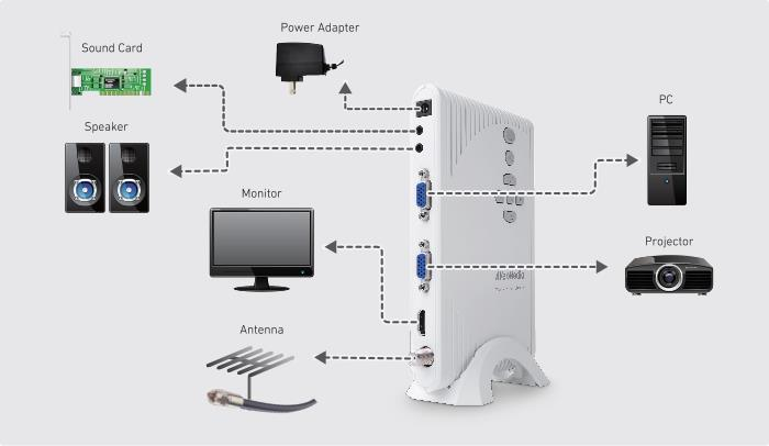 Easily connect all your A/V devices & live TV into one hub. Enjoy analog or digital TV (ATSC / clear QAM) on your monitor.