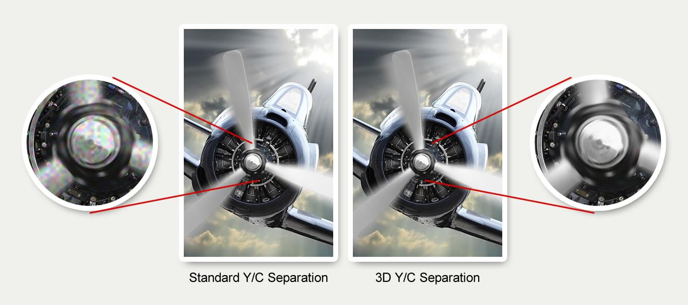 CE310B utilizes 3D Y/C separation for high-precision separation of composite video signals into luminance (Y) and chrominance (C) signals.