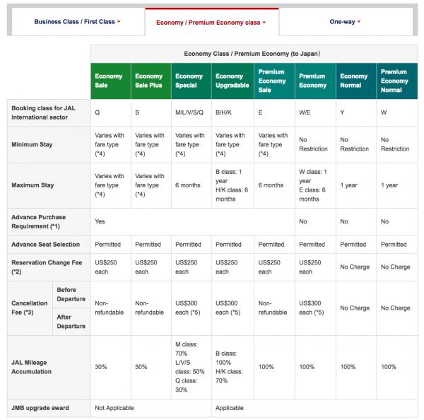 JAL Travel Insurance - Fare Rules | AardvarkCompare.com