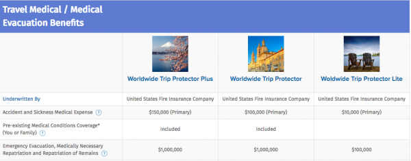 USAA Travel Insurance - Medical Cover Limits | AardvarkCompare.com