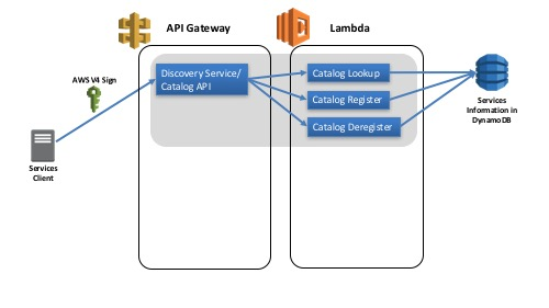 Serverless Service Discovery: Part 3: Registration | AWS