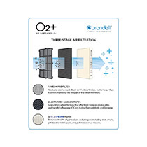 Brondell O2+ Air Purifier Replacement Filter Set - Image 2