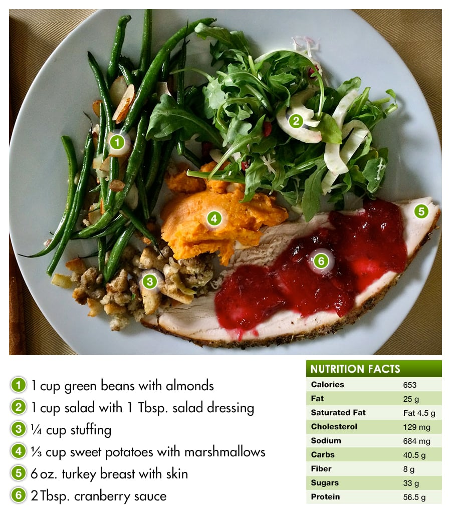 How to build a healthy Thanksgiving plate