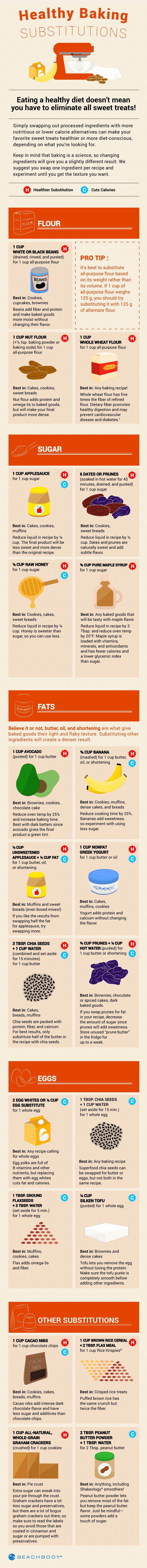 Butter substitute baking infographic