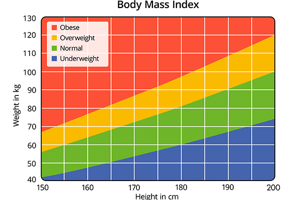 Why Body Fat Percentage Matters and How to Measure It