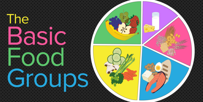 What Are the Basic Food Groups?