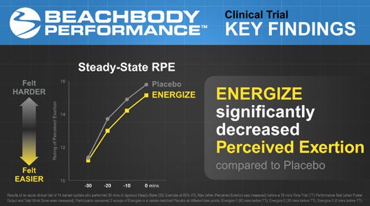 Beachbody Performance Energize science placebo