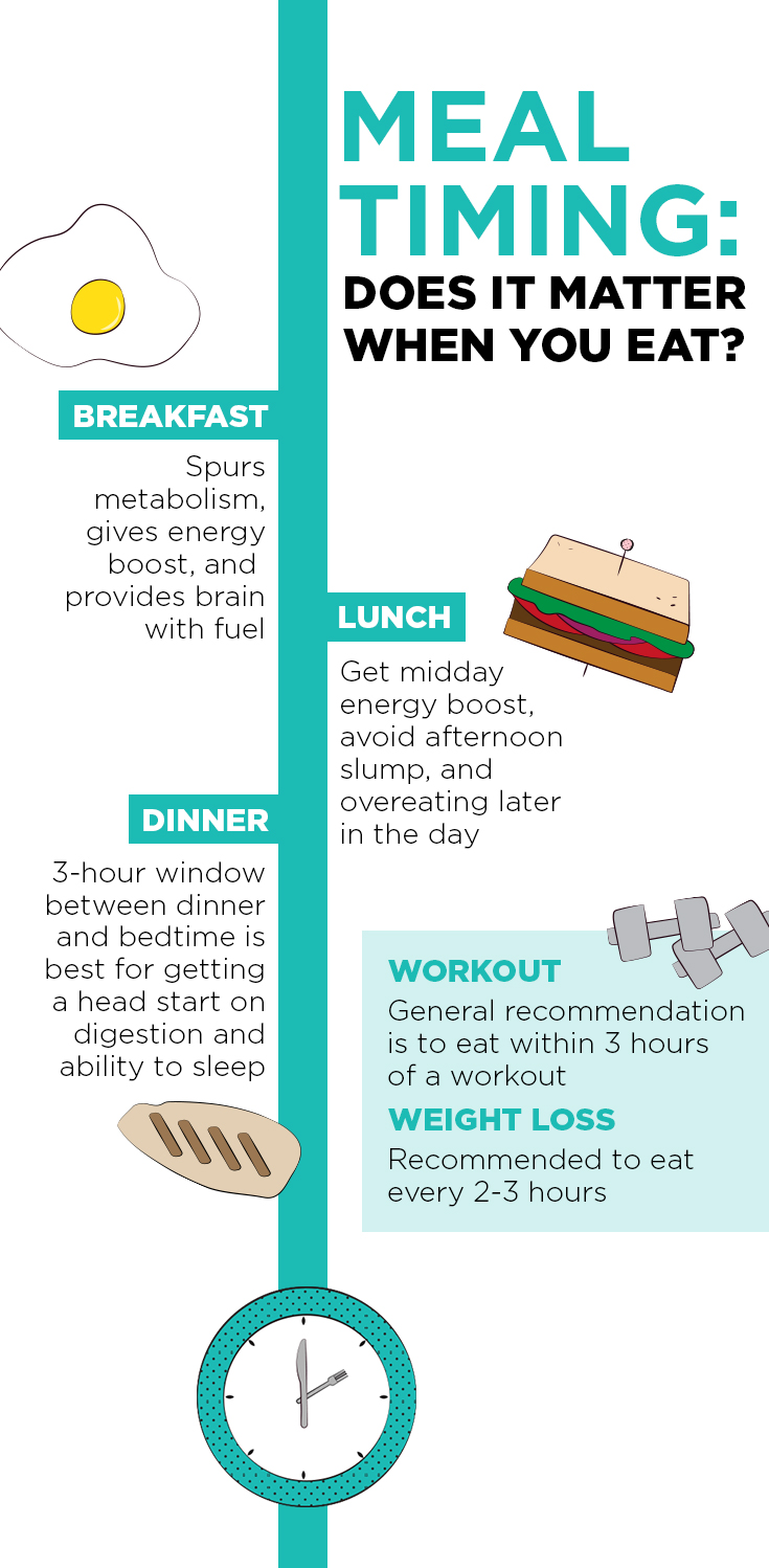 meal timing for workouts