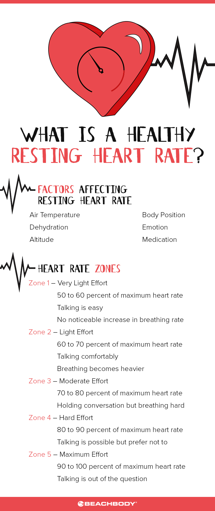What is a healthy resting heart rate the beachbody blog healthy resting heart rate heart zone chart nvjuhfo Images