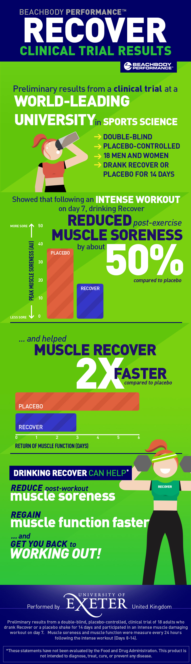 Beachbody Performance Recover