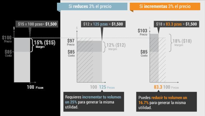 grafica beneficios en estrategia de precios
