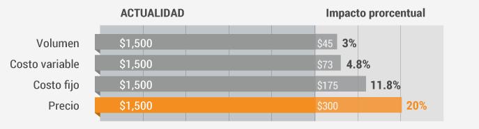 tabla de impacto de estrategia de precios