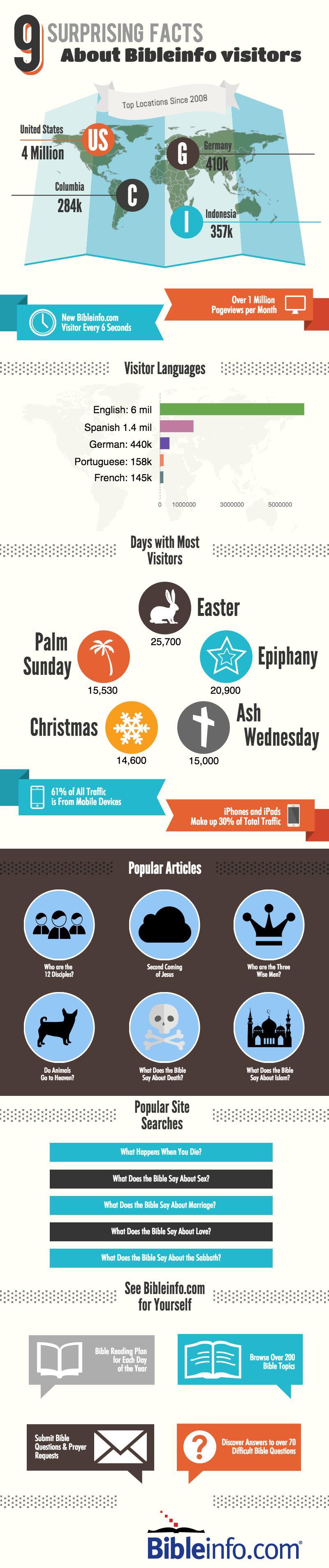 bibleinfo visits