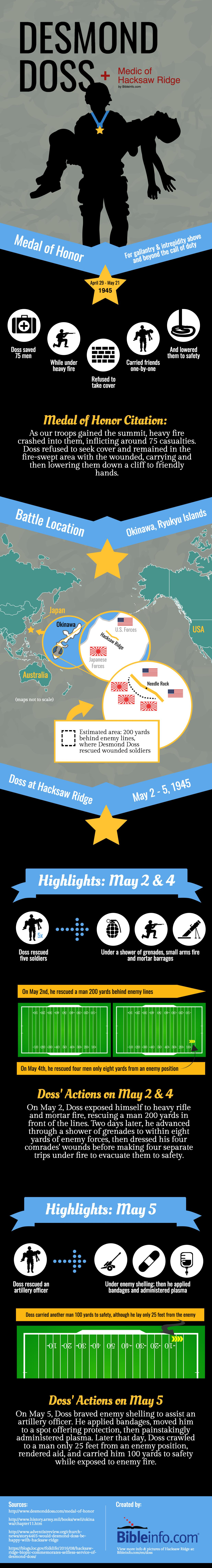 Desmond Doss Infographic
