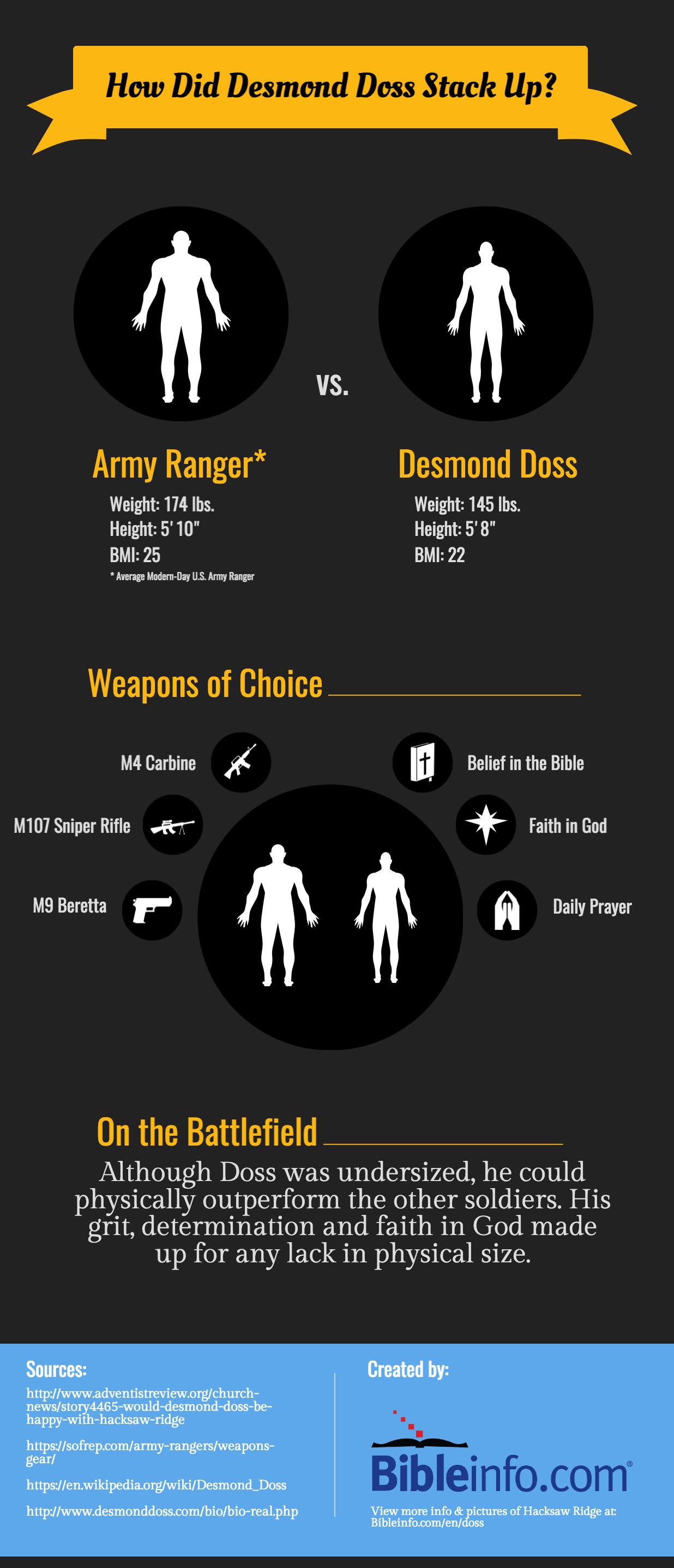 Desmond Doss versus Army Ranger Infographic
