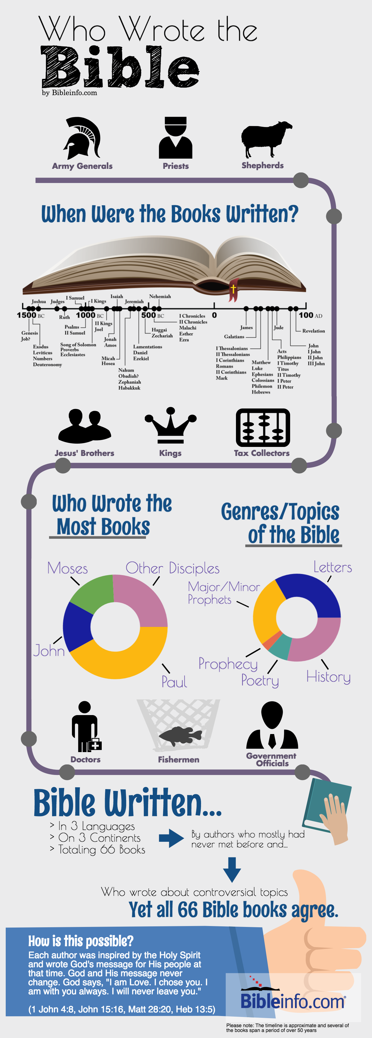 infographic: who wrote the bible?