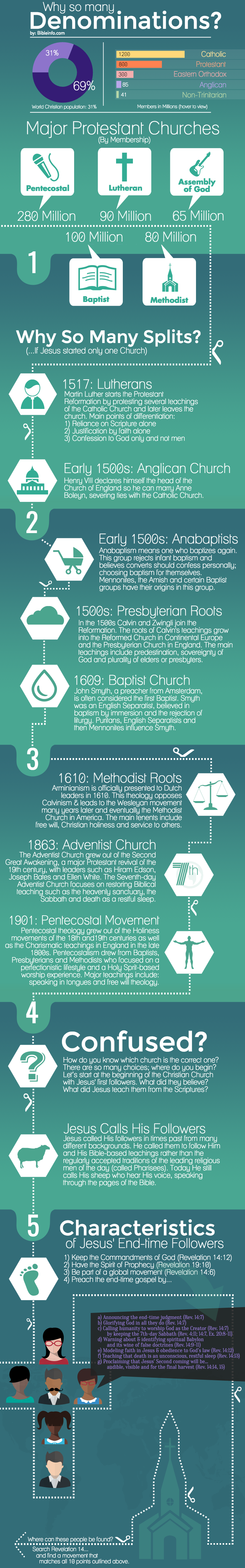 Infographic: why so many denominations?