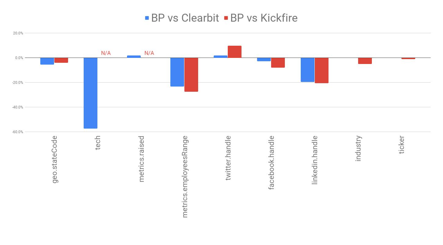 Clearbit, KickFire vs. BigPicture enrichment attributes comparison