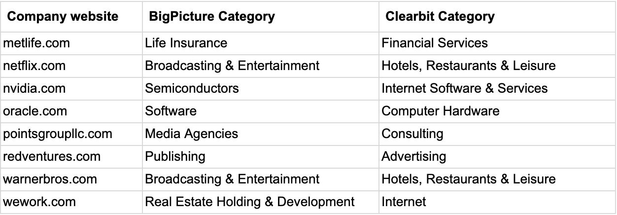 Industries/categories comparison between Clearbit and BigPicture