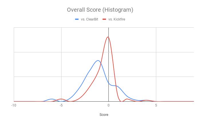 Histogram of overall scores: Clearbit vs. BigPicture vs. KickFire