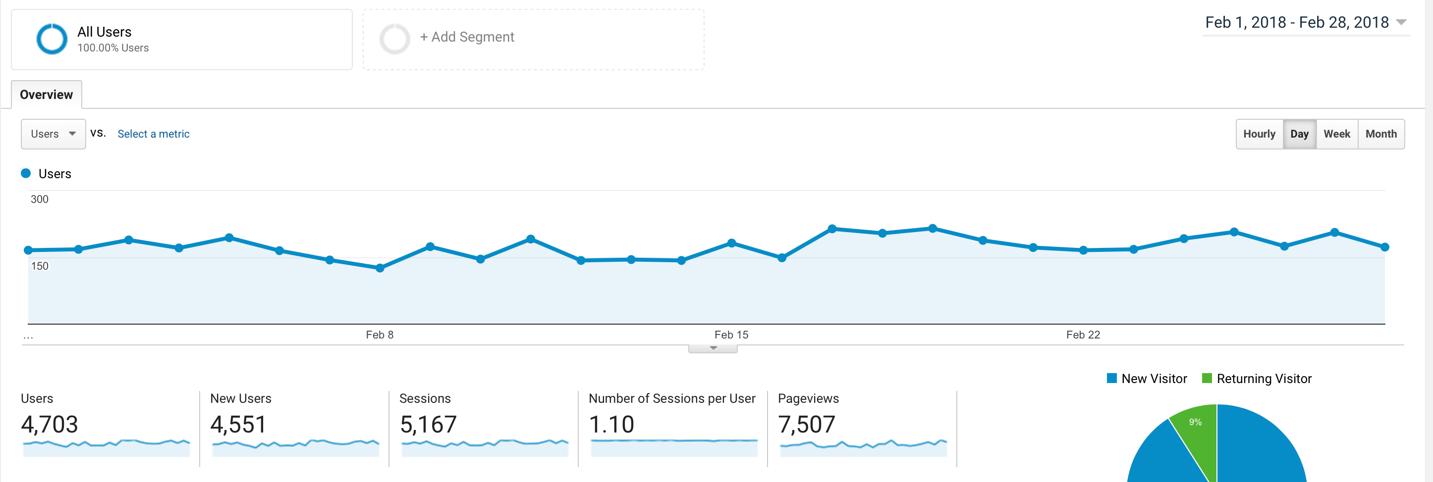 How I make money from home with blogging.