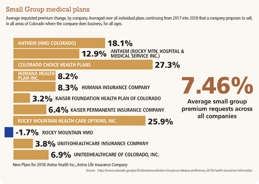 Increases predicted for premiums: Small-business groups ...