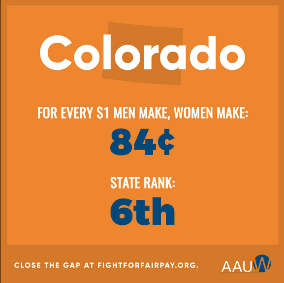 Ysis Women In Colorado Make 84 Cents To A Mans Dollar