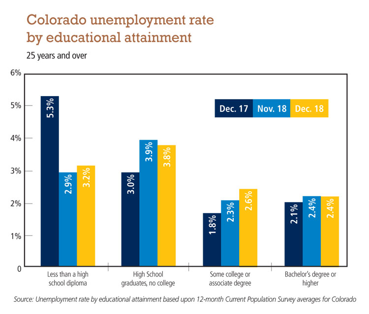Colo_unemployment_by_educational