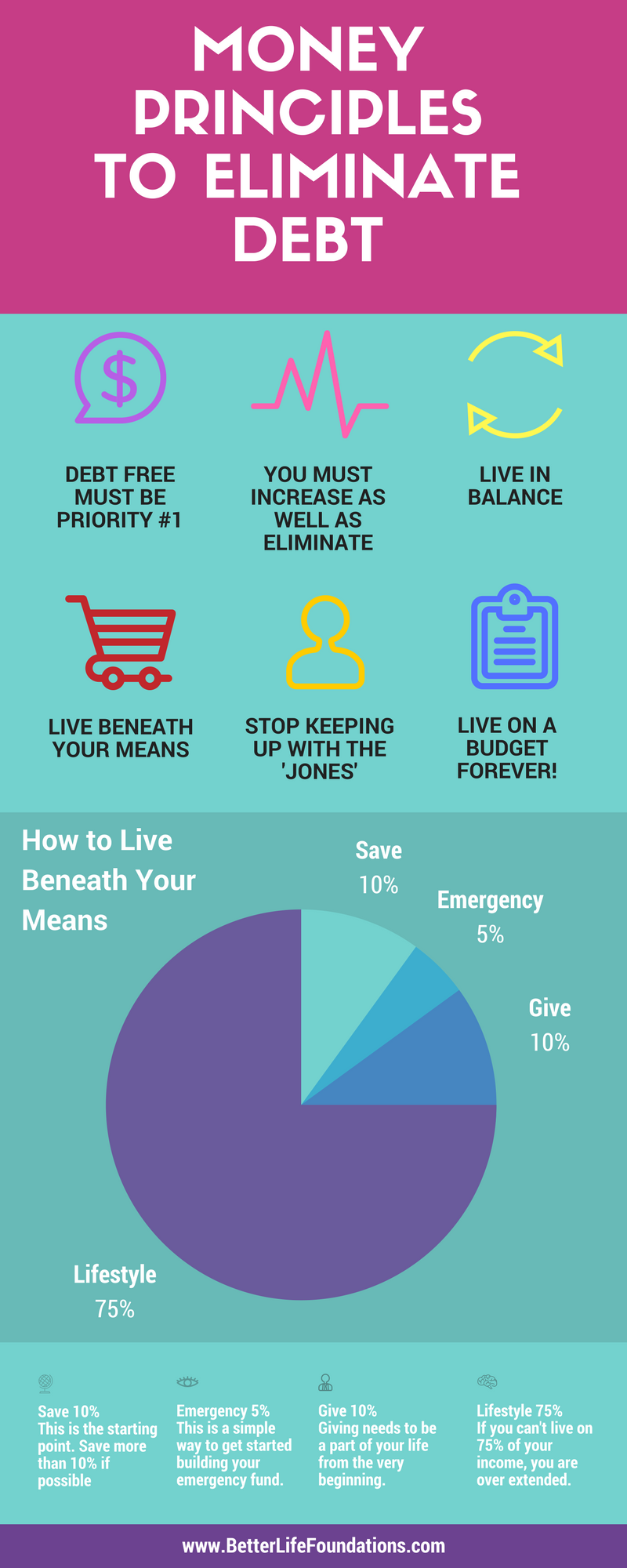 Money Principles to Eliminate Debt Infographic