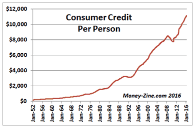 Consumer Credit Per Person Graph