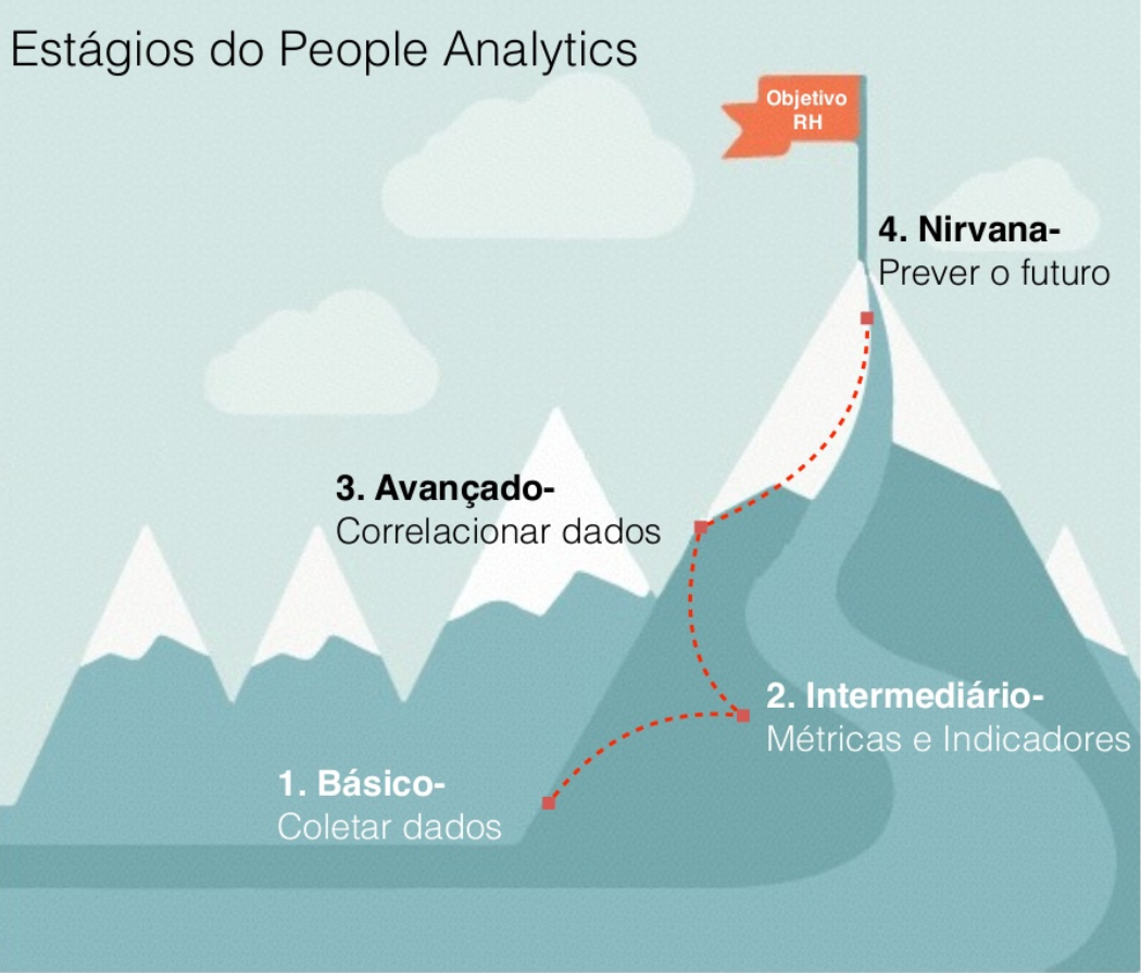 Passos para people analytics