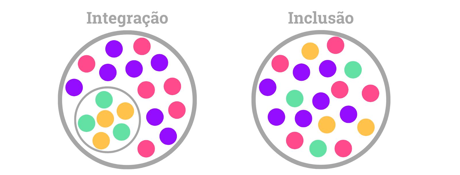 acessibilidade e inclusão