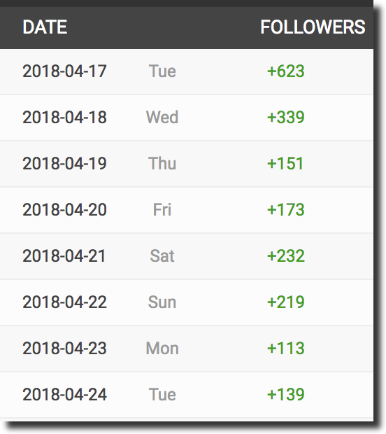 follower increase heavy